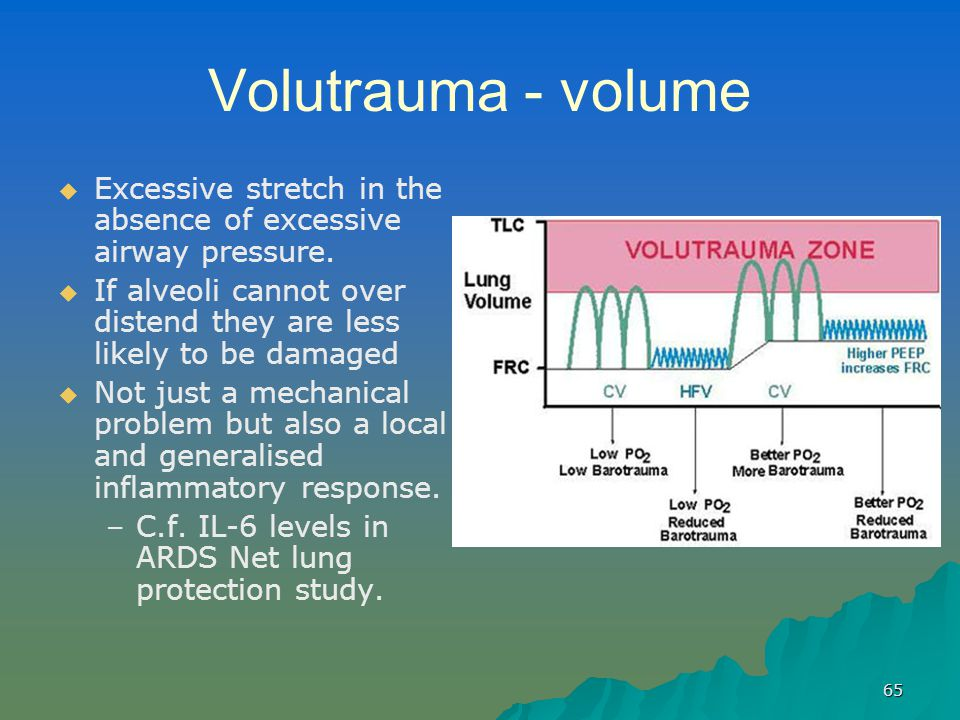 65 Volutrauma - volume   Excessive stretch in the absence of excessive airway pressure.   If alveoli cannot over distend they are less likely to b