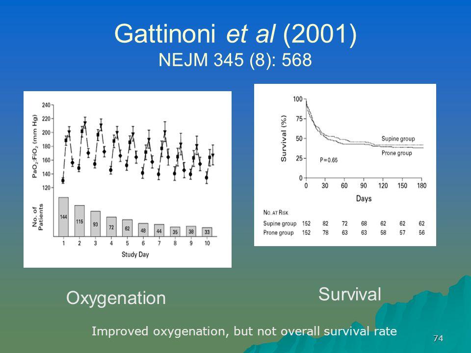 74 Gattinoni et al (2001) NEJM 345 (8): 568 Oxygenation Survival Improved oxygenation, but not overall survival rate