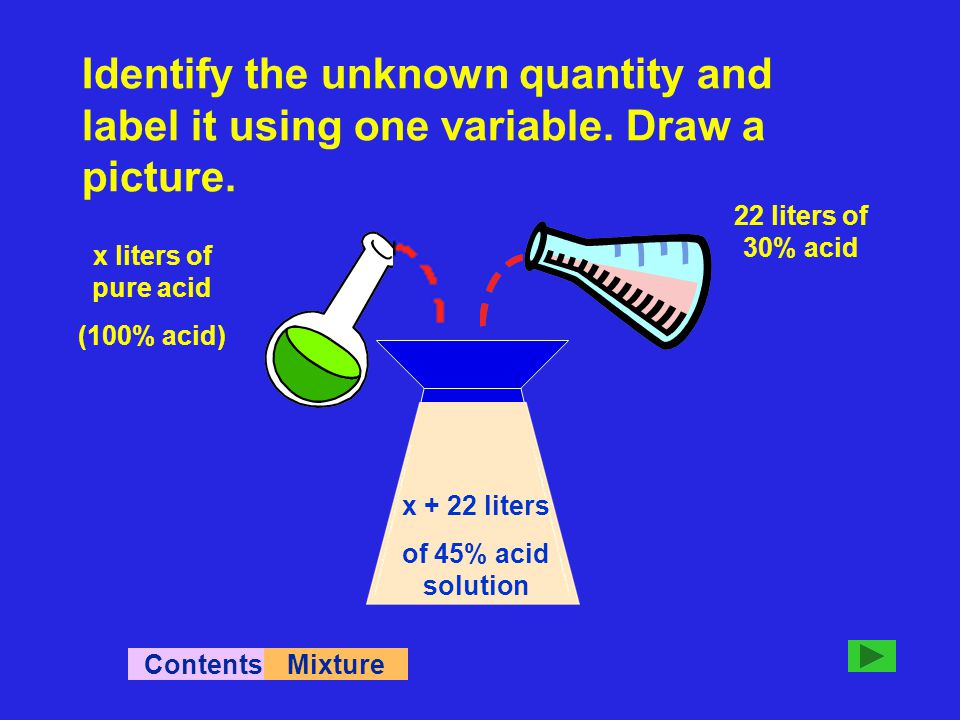 x + 22 liters of 45% acid solution ContentsMixture 22 liters of 30% acid x liters of pure acid (100% acid) Identify the unknown quantity and label it using one variable.