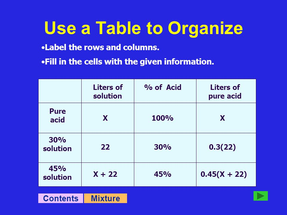 Liters of solution % of AcidLiters of pure acid Pure acid 30% solution 45% solution X 22 X + 22 100% 30% 45% X 0.3(22) 0.45(X + 22) Label the rows and columns.
