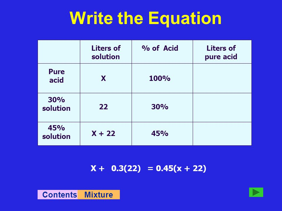 Liters of solution % of AcidLiters of pure acid Pure acid 30% solution 45% solution X 22 X + 22 100% 30% 45% X 0.3(22) 0.45(X + 22) X +0.3(22)= 0.45(x + 22) ContentsMixture Write the Equation