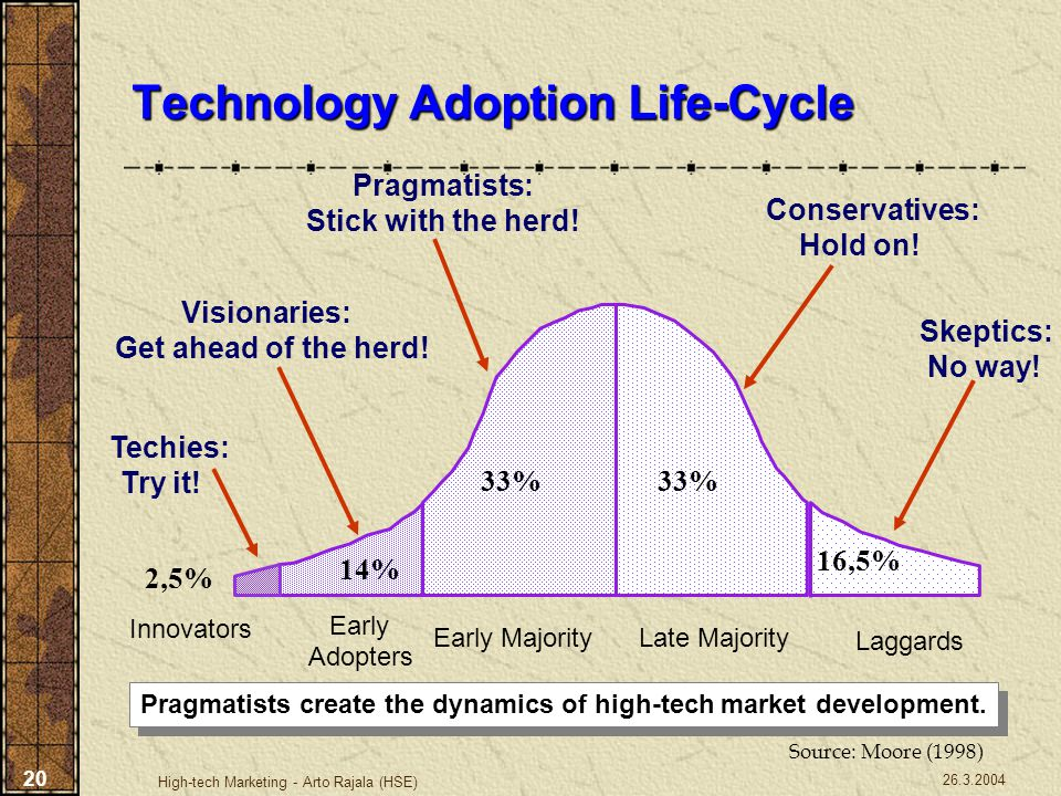 26.3.2004 High-tech Marketing - Arto Rajala (HSE) 20 Technology Adoption Life-Cycle Pragmatists create the dynamics of high-tech market development. S