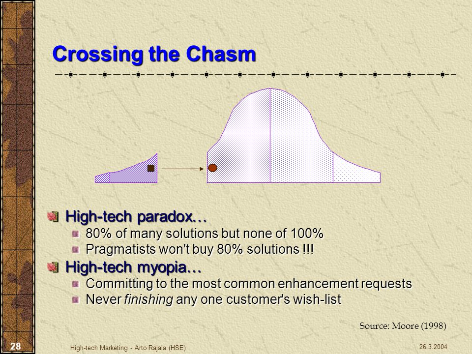 26.3.2004 High-tech Marketing - Arto Rajala (HSE) 28 Crossing the Chasm High-tech paradox… 80% of many solutions but none of 100% Pragmatists won't bu