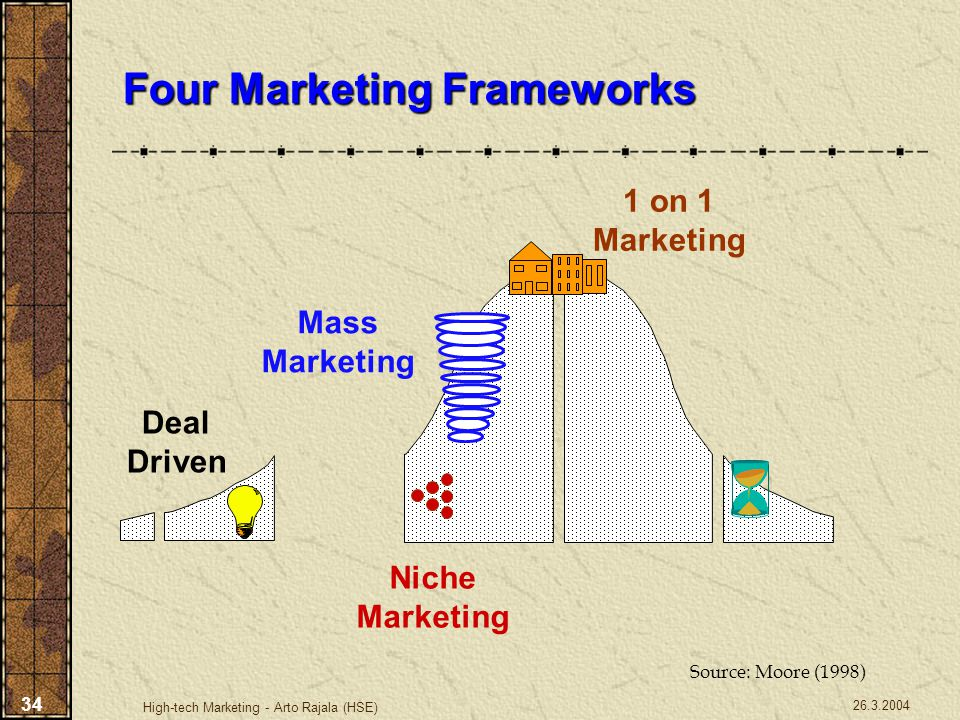 26.3.2004 High-tech Marketing - Arto Rajala (HSE) 34 Four Marketing Frameworks Deal Driven Niche Marketing Mass Marketing 1 on 1 Marketing Source: Moo