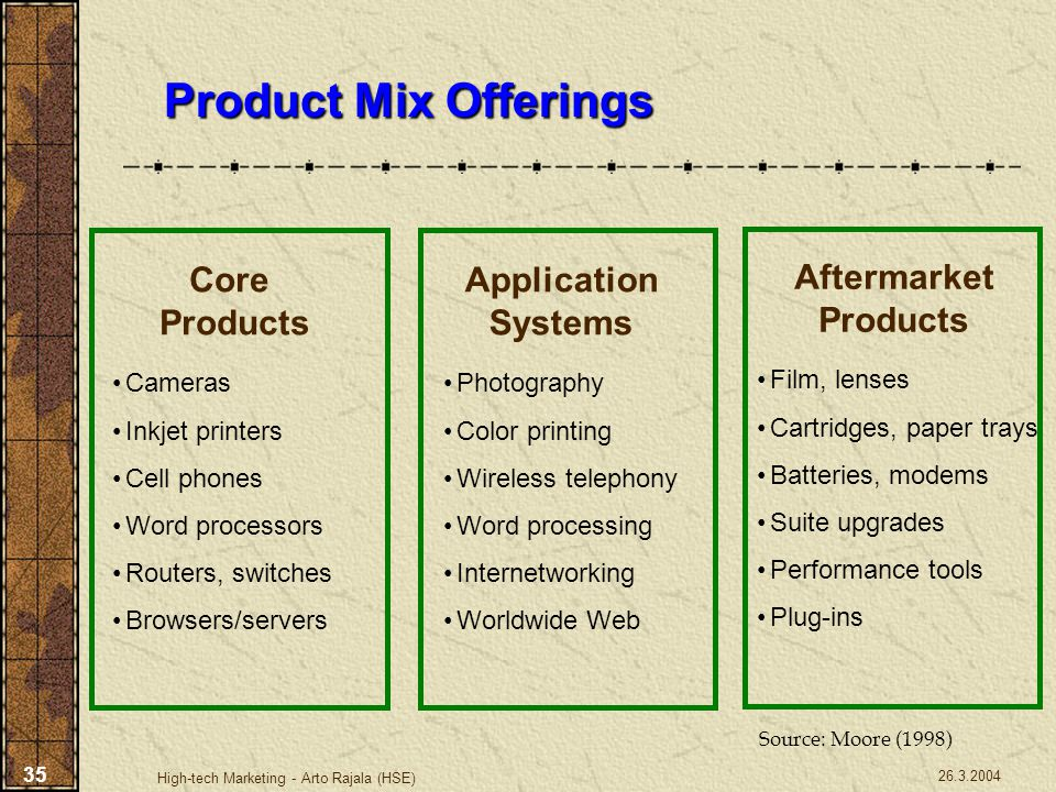 26.3.2004 High-tech Marketing - Arto Rajala (HSE) 35 Product Mix Offerings Application Systems Photography Color printing Wireless telephony Word proc