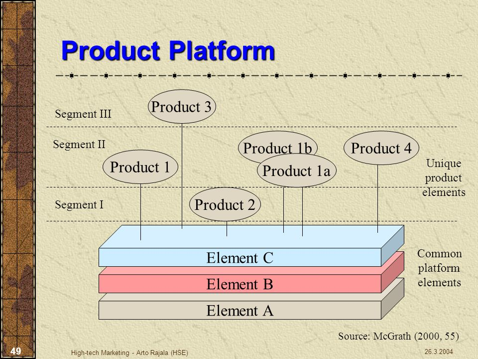 26.3.2004 High-tech Marketing - Arto Rajala (HSE) 49 Product Platform Element A Element B Element C Product 1 Product 3 Product 2 Product 1b Product 1