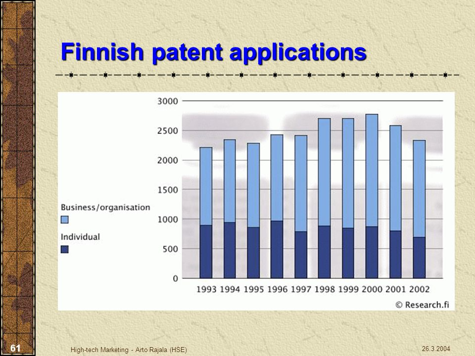 26.3.2004 High-tech Marketing - Arto Rajala (HSE) 61 Finnish patent applications
