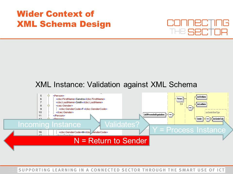 XML Instance: Validation against XML Schema Validates.