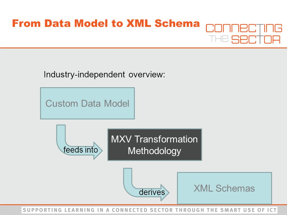 Industry-independent overview: MXV Transformation Methodology XML Schemas Custom Data Model feeds into derives From Data Model to XML Schema