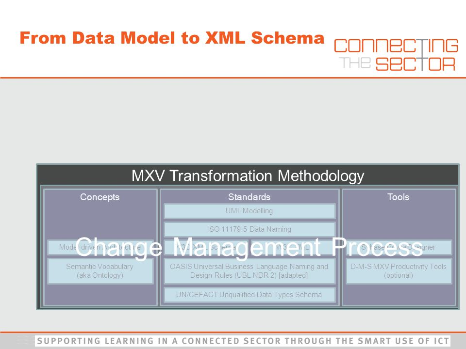 MXV Transformation Methodology Standards UML Modelling ISO 11179-5 Data Naming UN/CEFACT Unqualified Data Types Schema OASIS Universal Business Language Naming and Design Rules (UBL NDR 2) [adapted] ConceptsTools W3C XML SchemaW3C XMLModel-driven Architecture Semantic Vocabulary (aka Ontology) Sybase PowerDesigner D-M-S MXV Productivity Tools (optional) Change Management Process From Data Model to XML Schema