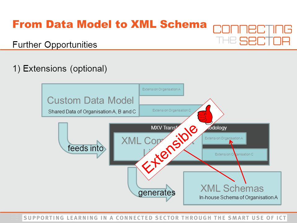 Further Opportunities 1) Extensions (optional) XML Schemas Custom Data Model XML Schemas feeds into generates Custom Data Model MXV Transformation Methodology XML Component Library Extension Organisation A Extension Organisation C Shared Data of Organisation A, B and C Extension Organisation A Extension Organisation C In-house Schema of Organisation A Extensible From Data Model to XML Schema
