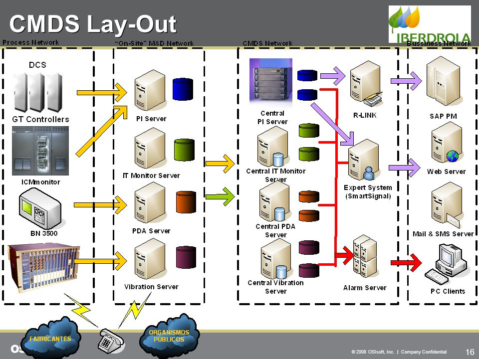 16 © 2008 OSIsoft, Inc. | Company Confidential CMDS Lay-Out