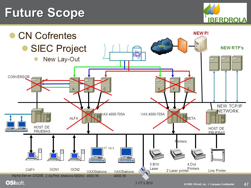 47 © 2008 OSIsoft, Inc. | Company Confidential Future Scope CN Cofrentes SIEC Project New Lay-Out NEW RTP's CONVERSOR ABCXYZ ALFABETA VAX 4000-705A HO