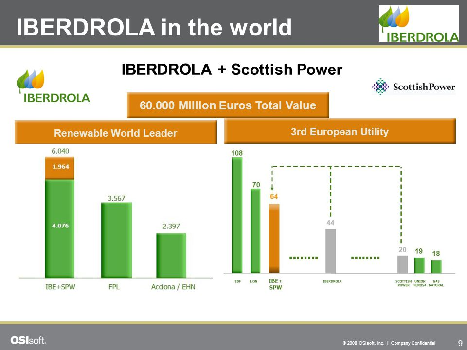 9 © 2008 OSIsoft, Inc. | Company Confidential IBERDROLA in the world Renewable World Leader IBERDROLA + Scottish Power 3rd European Utility 60.000 Mil