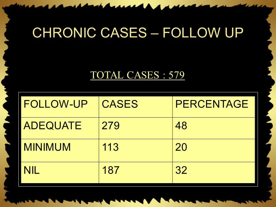 CHRONIC CASES – FOLLOW UP FOLLOW-UPCASESPERCENTAGE ADEQUATE27948 MINIMUM11320 NIL18732 TOTAL CASES : 579
