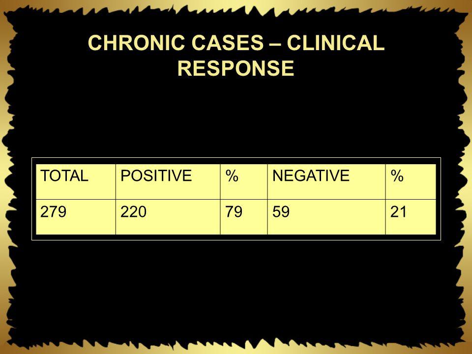 CHRONIC CASES – CLINICAL RESPONSE TOTALPOSITIVE%NEGATIVE% 279220795921