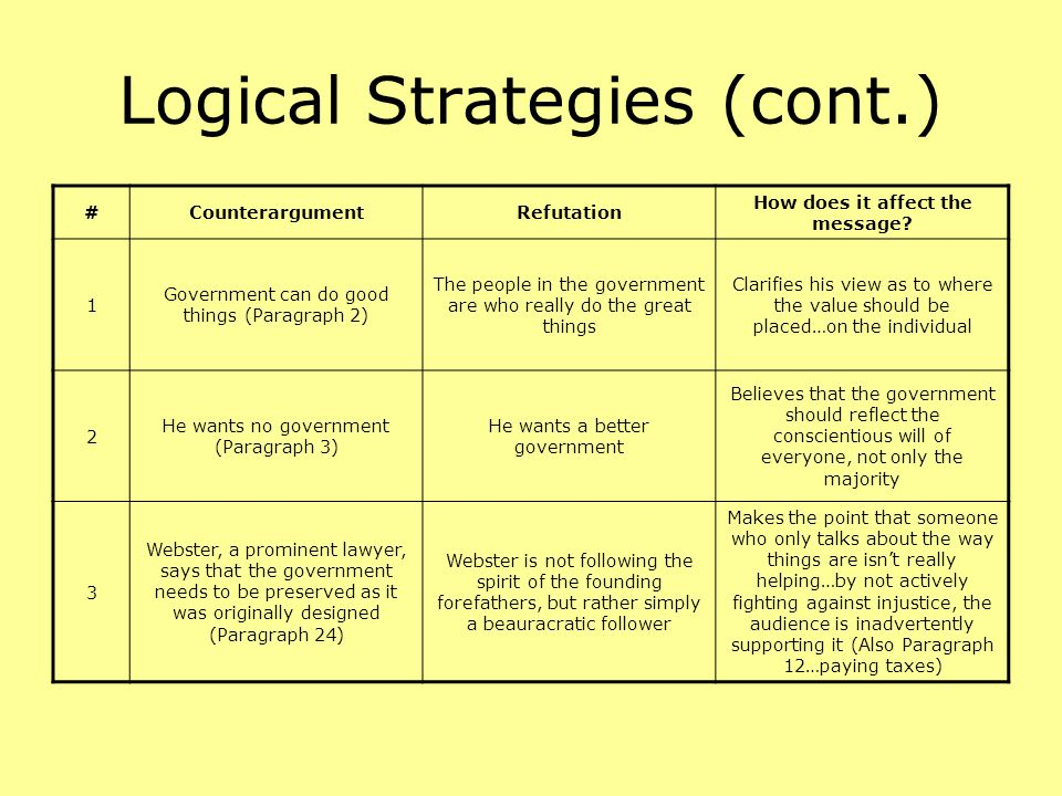 Logical Strategies (cont.) #CounterargumentRefutation How does it affect the message? 1 Government can do good things (Paragraph 2) The people in the