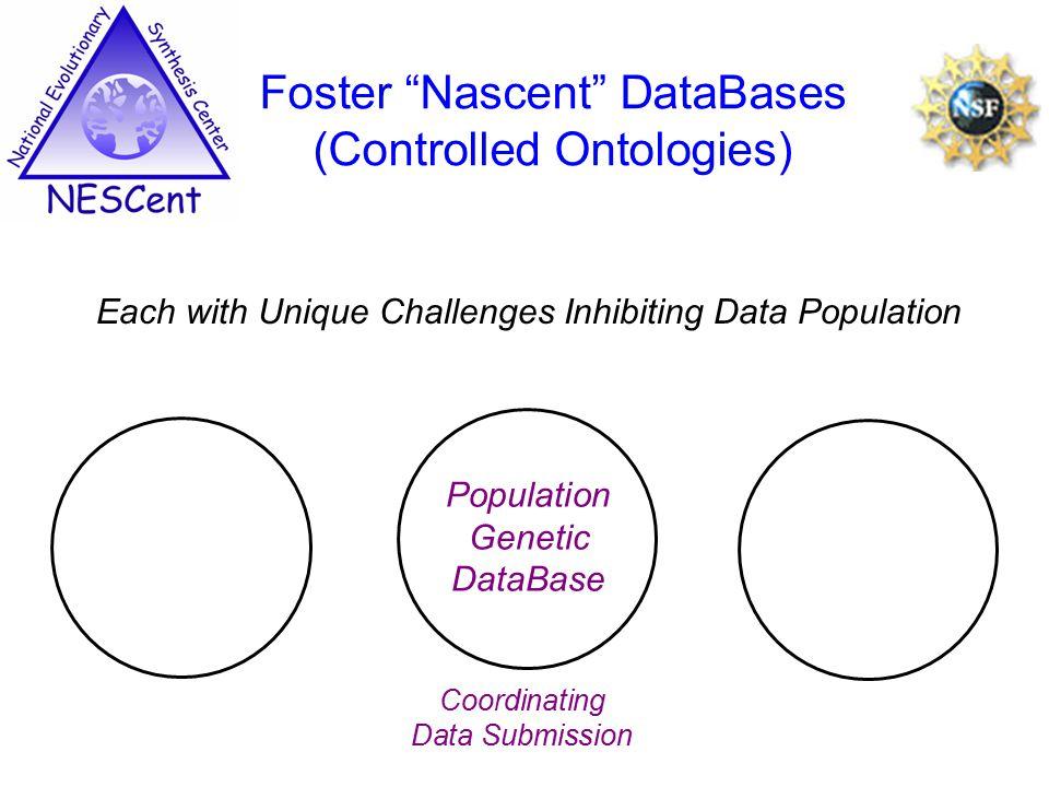 Each with Unique Challenges Inhibiting Data Population Foster Nascent DataBases (Controlled Ontologies) Population Genetic DataBase Coordinating Data Submission