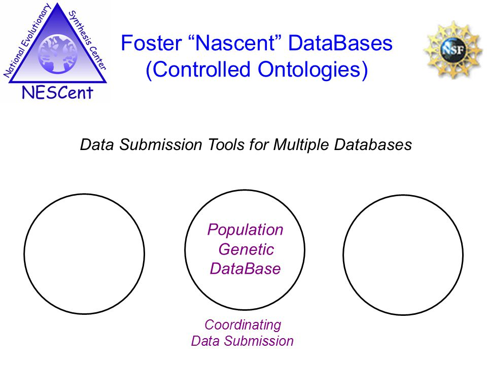 Data Submission Tools for Multiple Databases Foster Nascent DataBases (Controlled Ontologies) Population Genetic DataBase Coordinating Data Submission