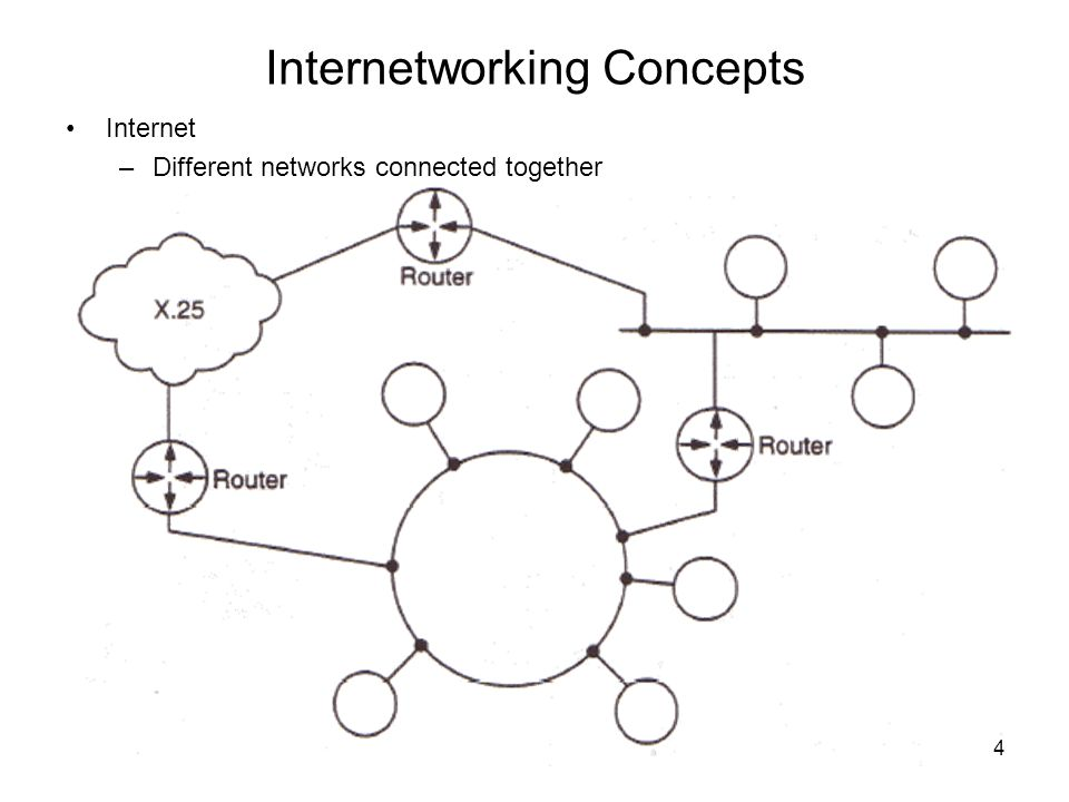 15 The Internet Protocol