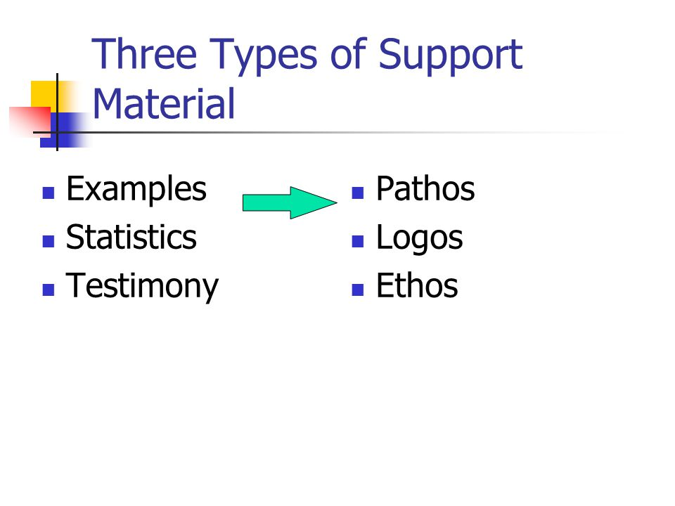 Three Types of Support Material Examples Statistics Testimony Pathos Logos Ethos