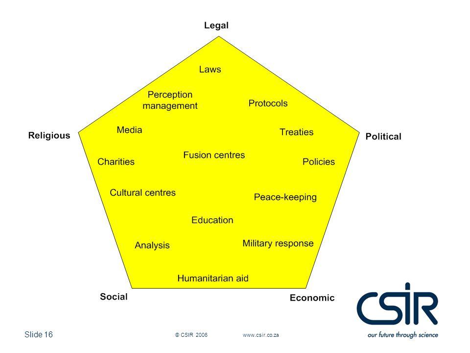 Slide 16 © CSIR 2006 www.csir.co.za