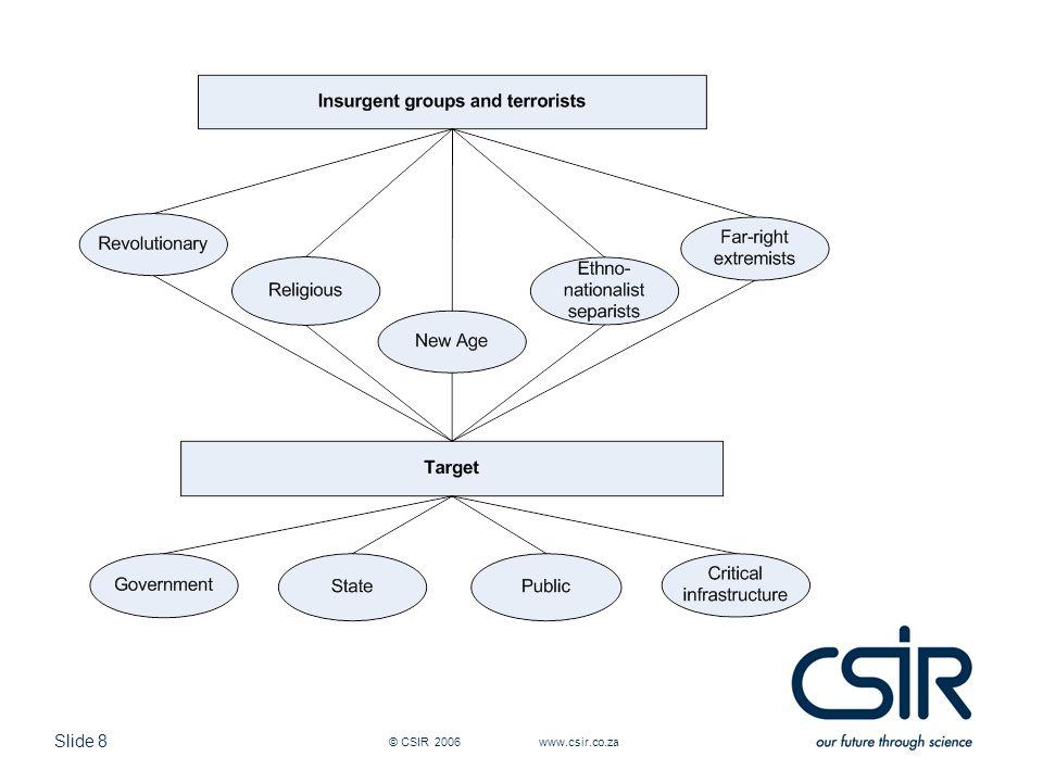 Slide 8 © CSIR 2006 www.csir.co.za
