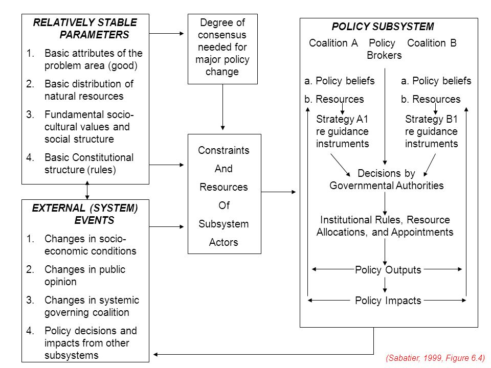 RELATIVELY STABLE PARAMETERS 1.Basic attributes of the problem area (good) 2.Basic distribution of natural resources 3.Fundamental socio- cultural values and social structure 4.Basic Constitutional structure (rules) EXTERNAL (SYSTEM) EVENTS 1.Changes in socio- economic conditions 2.Changes in public opinion 3.Changes in systemic governing coalition 4.Policy decisions and impacts from other subsystems Degree of consensus needed for major policy change Constraints And Resources Of Subsystem Actors POLICY SUBSYSTEM Coalition A Policy Coalition B Brokers a.