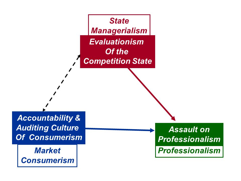State Managerialism ProfessionalismMarket Consumerism Accountability & Auditing Culture Of Consumerism Evaluationism Of the Competition State Assault on Professionalism