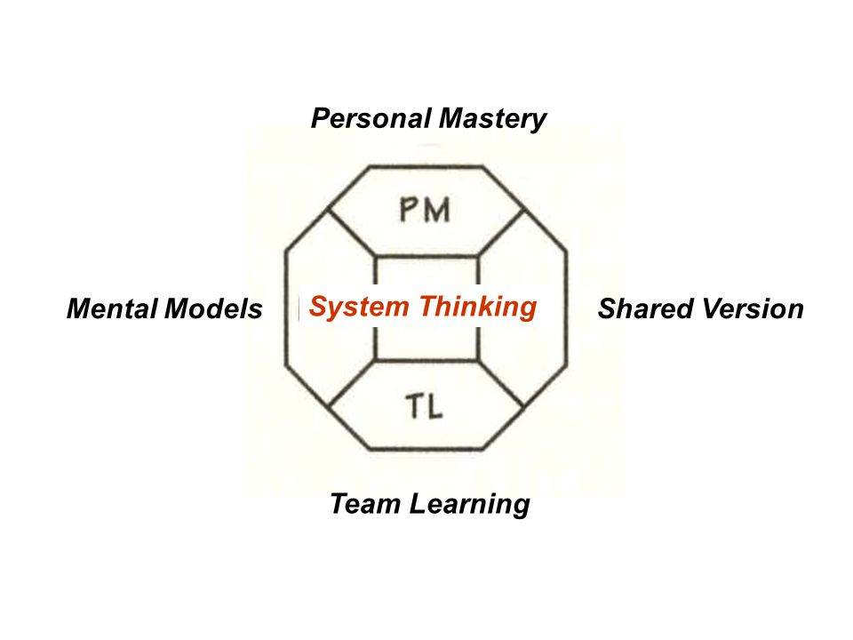 Personal Mastery Shared VersionMental Models Team Learning System Thinking