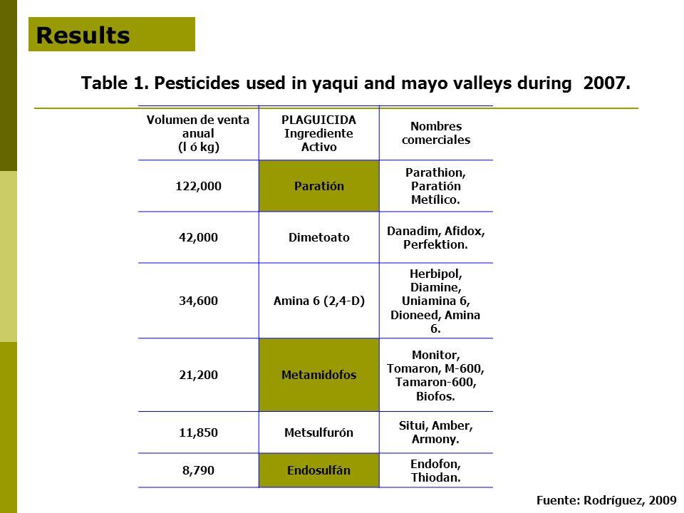 Results Volumen de venta anual (l ó kg) PLAGUICIDA Ingrediente Activo Nombres comerciales 122,000Paratión Parathion, Paratión Metílico.
