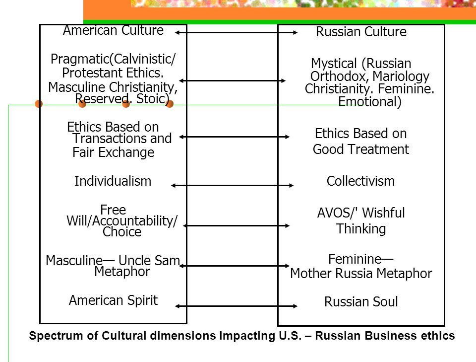 American Culture Pragmatic(Calvinistic/ Protestant Ethics. Masculine Christianity, Reserved. Stoic) Ethics Based on Transactions and Fair Exchange Ind