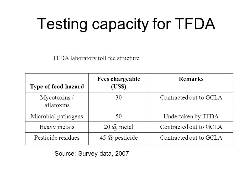 Testing capacity for TFDA TFDA laboratory toll fee structure Type of food hazard Fees chargeable (US$) Remarks Mycotoxins / aflatoxins 30Contracted out to GCLA Microbial pathogens50Undertaken by TFDA Heavy metals20 @ metalContracted out to GCLA Pesticide residues45 @ pesticideContracted out to GCLA Source: Survey data, 2007
