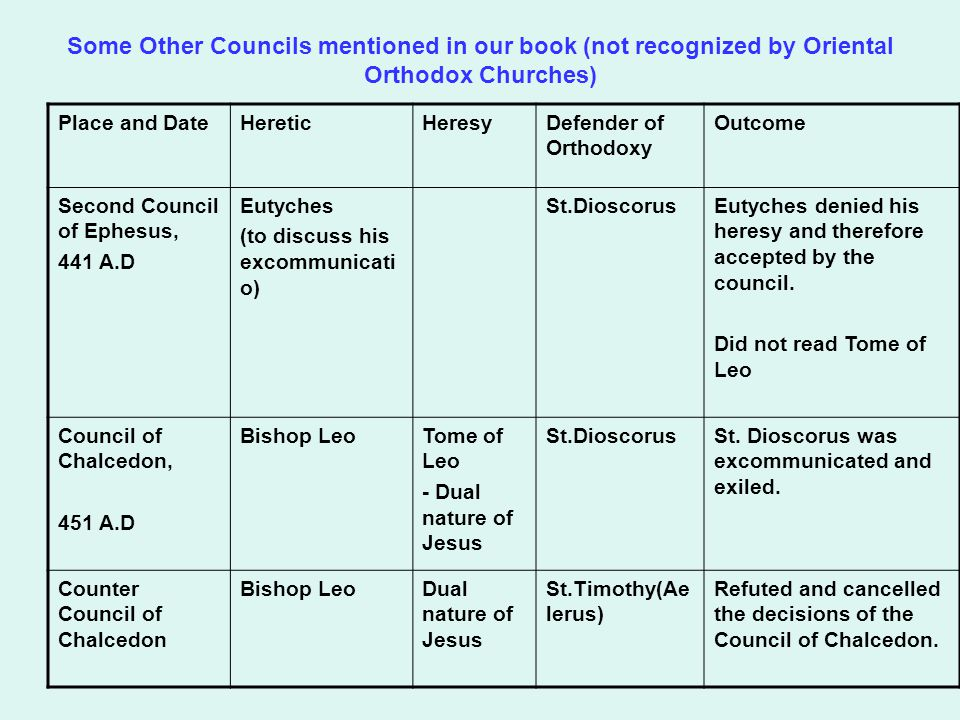 Some Other Councils mentioned in our book (not recognized by Oriental Orthodox Churches) Place and DateHereticHeresyDefender of Orthodoxy Outcome Seco