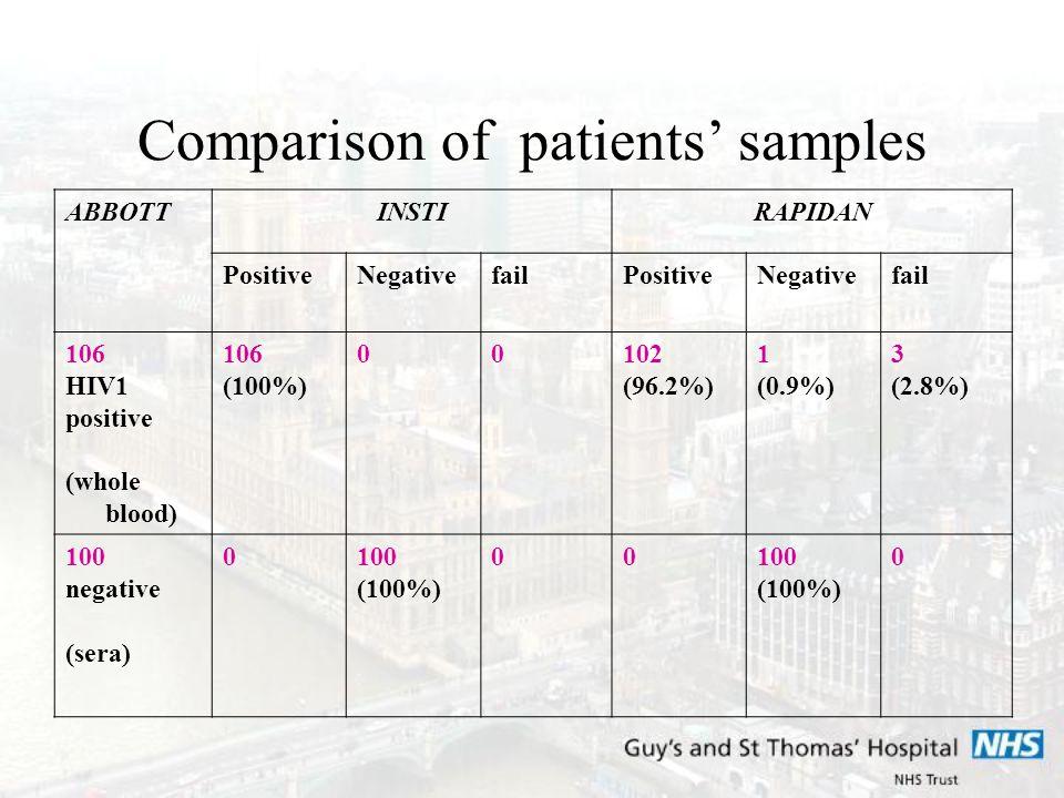 Comparison of patients' samples ABBOTTINSTIRAPIDAN PositiveNegativefailPositiveNegativefail 106 HIV1 positive (whole blood) 106 (100%) 00102 (96.2%) 1