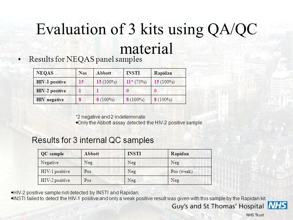 Evaluation of 3 kits using QA/QC material Results for NEQAS panel samples NEQASNosAbbottINSTIRapidan HIV-1 positive1515 (100%)11* (73%)15 (100%) HIV-2