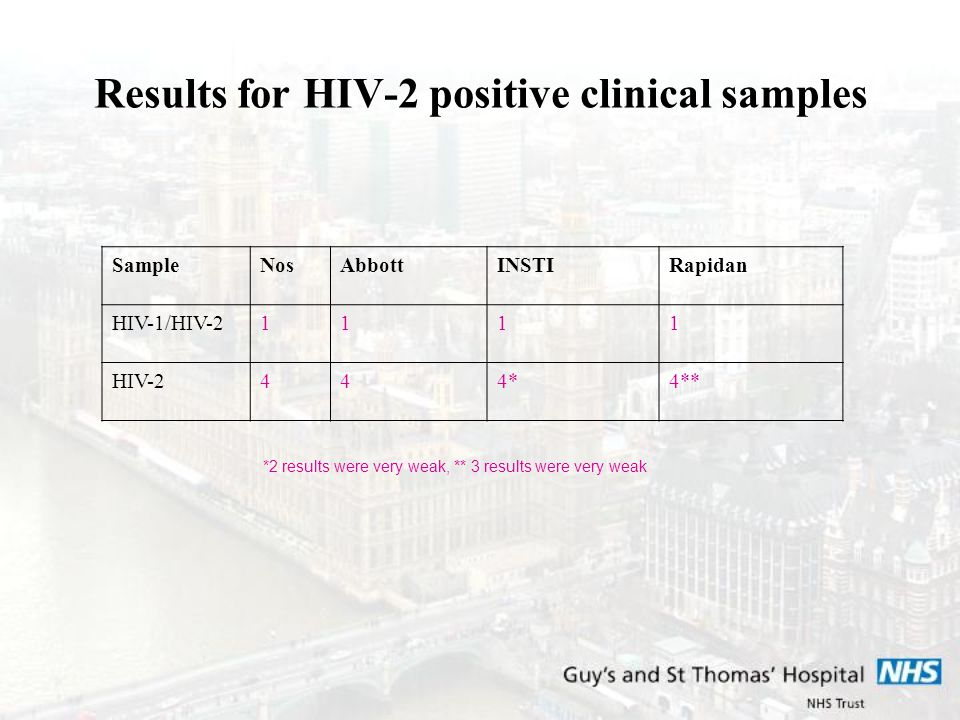 Results for HIV-2 positive clinical samples SampleNosAbbottINSTIRapidan HIV-1/HIV-21111 HIV-2444*4** *2 results were very weak, ** 3 results were very weak