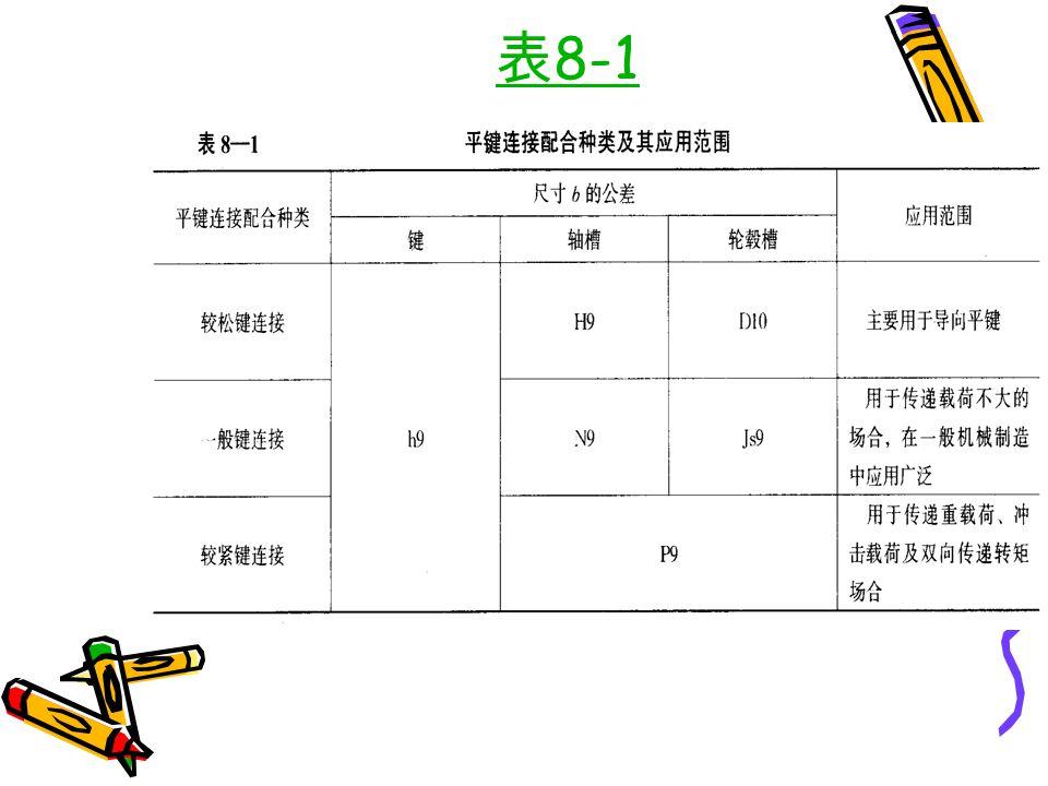 5 、花键连接 ←外 花 键→←外 花 键→ ←内 花 键→ ←内 花 键→ ← 齿侧定心