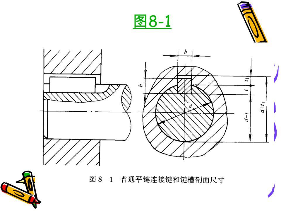1 、平键连接 ⑴普通平键连接(图 8-1 ):优点 — 对中性好, 装拆方便;缺点 — 不能轴向定位;适用 — 高速、 高精度、变载、冲击的场合;据头部形状分类 (图 8-2 ) — 圆头( A 型,轴向不移动, 应用最 广)、方头( B 型)、单圆头( C 型,用在轴 端)。普通平键工作时,轴和