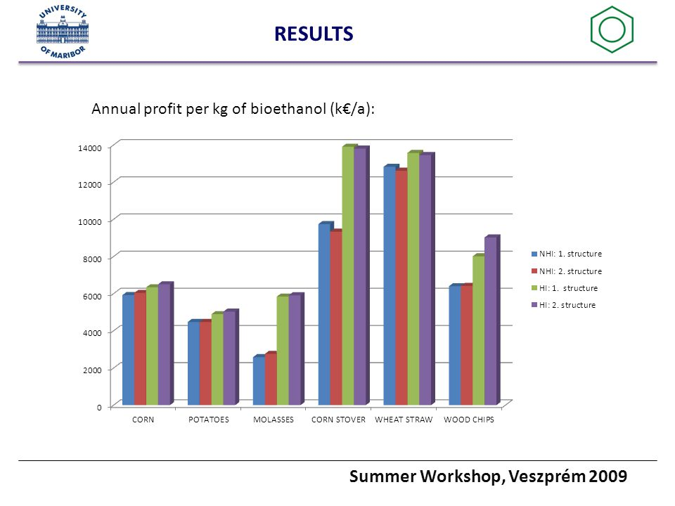 Summer Workshop, Veszprém 2009 RESULTS Annual profit per kg of bioethanol (k€/a):