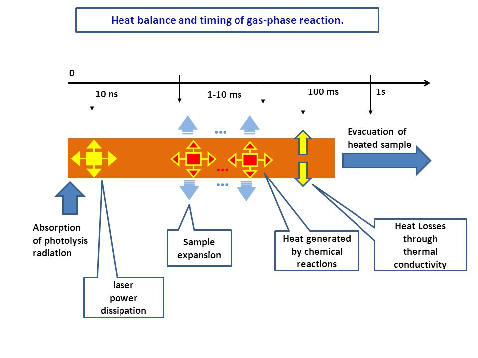 Heat balance and timing of gas-phase reaction. Absorption of photolysis radiation laser power dissipation Heat generated by chemical reactions Heat Lo