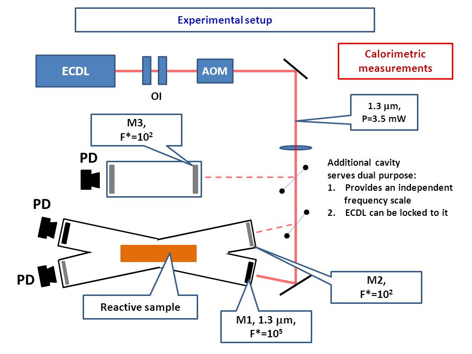 Experimental setup PD Reactive sample ECDL PD AOM OI 1.3  m, P=3.5 mW M1, 1.3  m, F*=10 5 M2, F*=10 2 M3, F*=10 2 Additional cavity serves dual purp