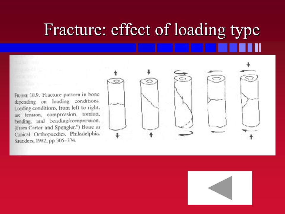 Fracture: effect of loading type