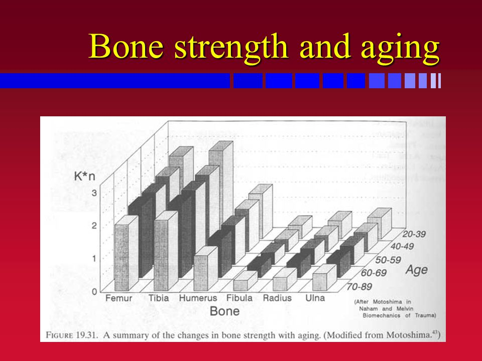 Bone strength and aging