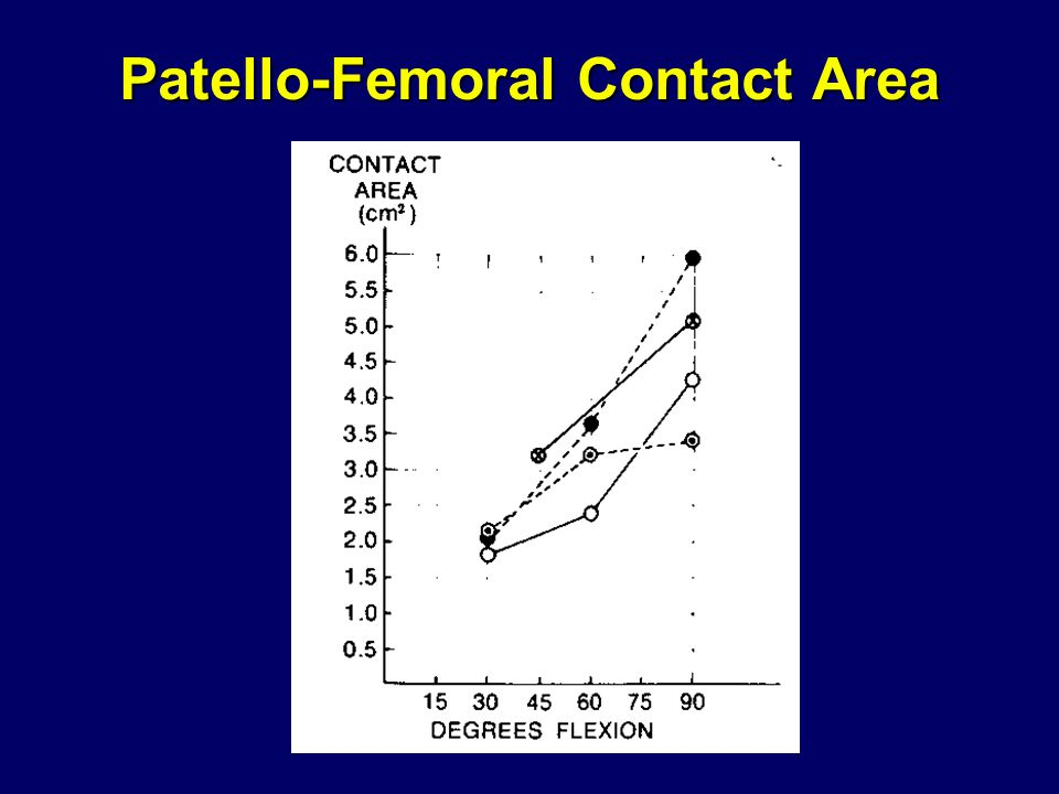 Patello-Femoral Contact Area
