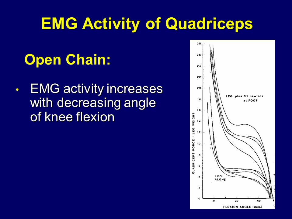 EMG Activity of Quadriceps EMG activity increases with decreasing angle of knee flexion EMG activity increases with decreasing angle of knee flexion Open Chain: