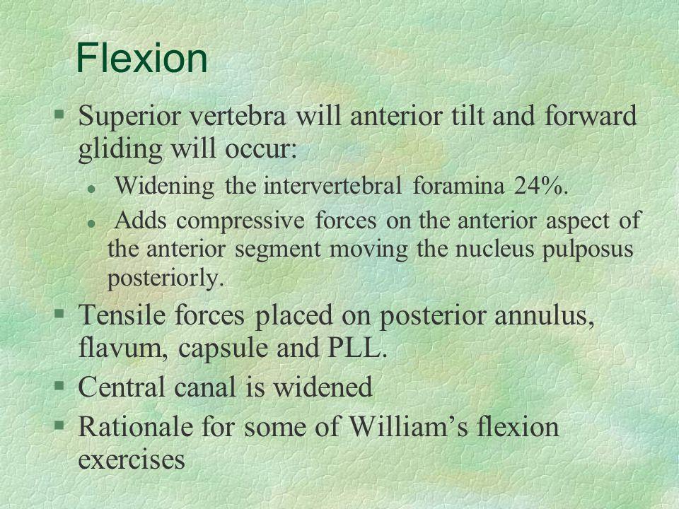 Flexion §Superior vertebra will anterior tilt and forward gliding will occur: l Widening the intervertebral foramina 24%. l Adds compressive forces on