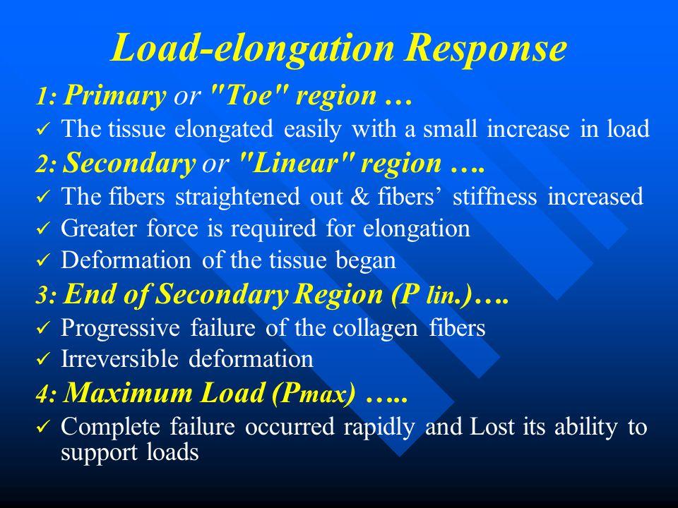 Load-elongation Curves Load-elongation Curve of tendon Load-elongation Curve of lig. flavum
