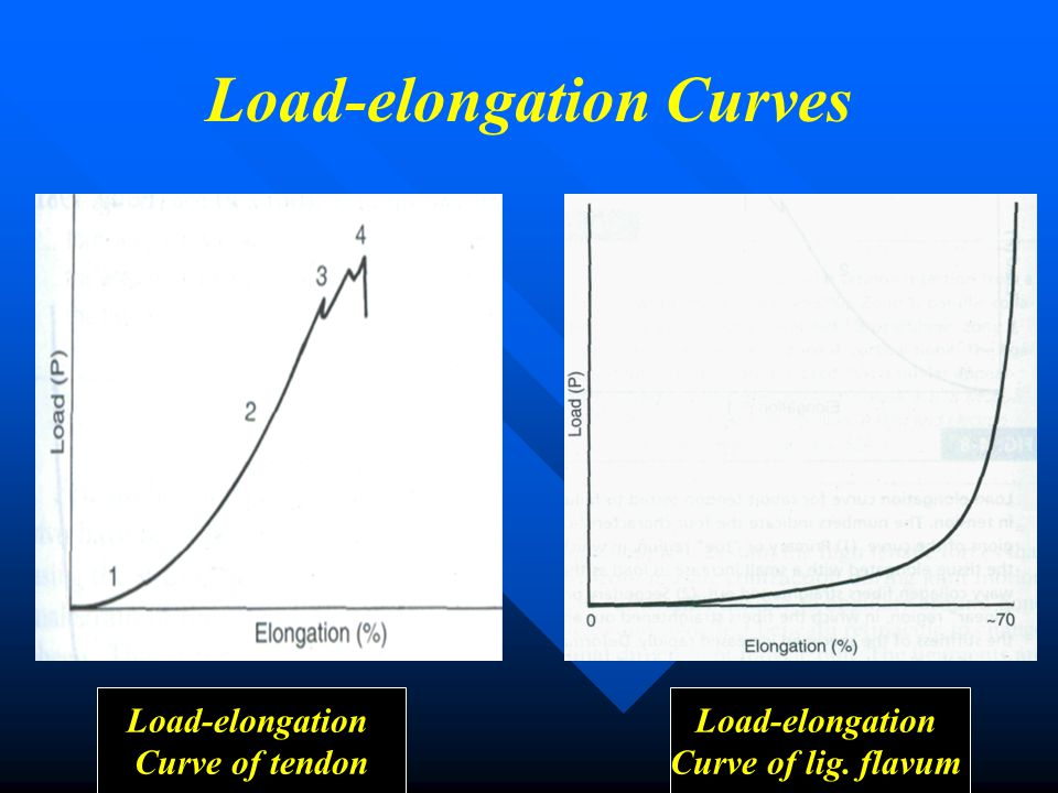 Clinical Consideration   Ligament Failure …….
