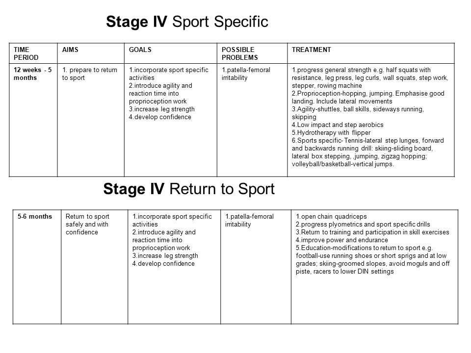 Stage IV Sport Specific TIME PERIOD AIMSGOALSPOSSIBLE PROBLEMS TREATMENT 12 weeks - 5 months 1.